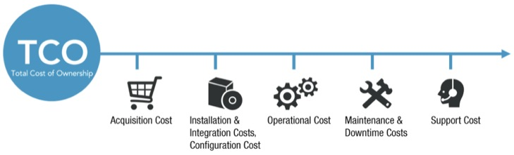 Effective IT Asset Management in the Total Lifecycle Cost Analysis